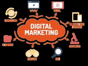 Grafik zu digitalem Marketing und seinen Bereichen.